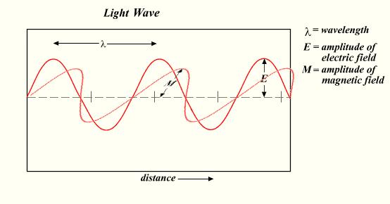 Imagelight waveg wikipedia the free encyclopedia light waveg ccuart Images